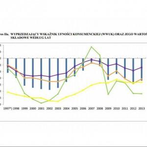 Dane GUS: Poprawa nastrojów konsumenckich w kwietniu 2014