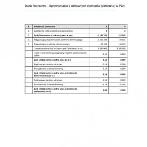 Internity SA zwiększa sprzedaż i odnotowuje zysk