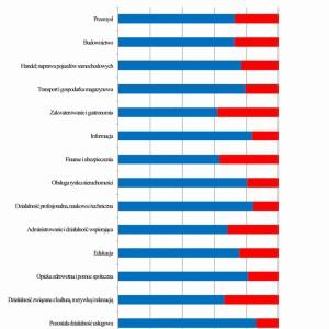 GUS: Firmy budowlane odnotowują zyski, ale mało inwestują