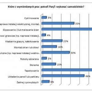 W tym roku 1/3 Polaków planuje remont - większość wykona go samodzielnie a zakupy zrobi w markecie