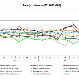 PSB: W lipcu 2014 r. spadły ceny wyposażenia łazienek