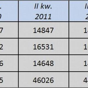 Rośnie liczba zamówień publicznych w budownictwie. Mimo zaostrzenia przepisów