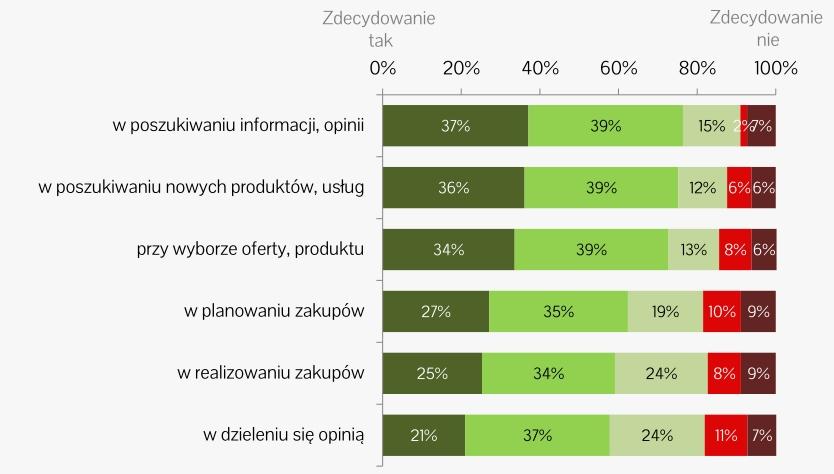 Przydatność internetu w zakupach. IAB Polska, styczeń 2015.
