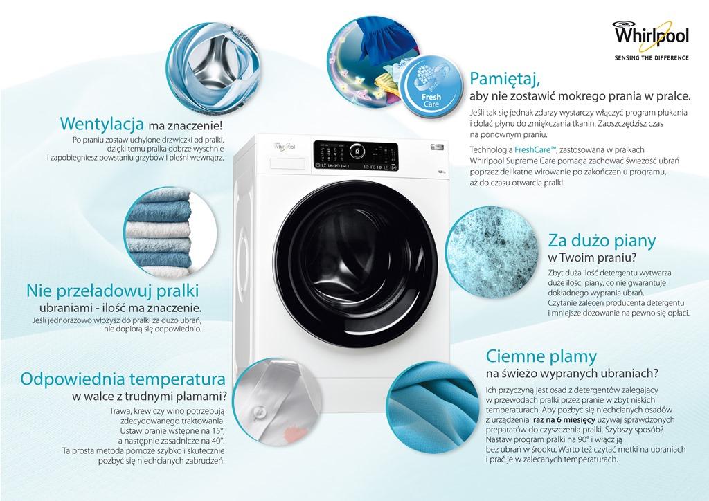 Infografika Whirlpool