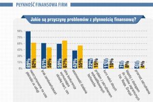 67% firm z branży budowlanej ma problem z płynnością finansową