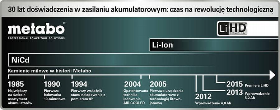 Wykres prezentujący rozwój technologii akumulatorowych przez firmę Metabo. Fot. Metabo