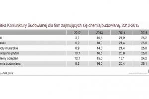 Raport: Rynek chemii budowlanej ostro wzrośnie w 2016 roku