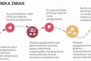 Raport: Polka pracująca majsterkowania się nie boi