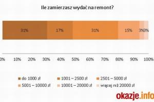 Raport: 5 tys. zł. Taką kwotę najczęściej chcemy przeznaczyć na remont