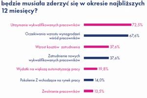 Co trzecia firma w Polsce ma problem ze znalezieniem pracowników