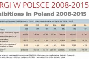 Polskie imprezy targowe przeżywają renesans