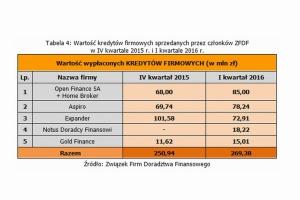 Raport ZFDF: polscy przedsiębiorcy coraz śmielej korzystają z kredytów