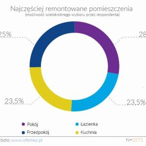 Jak i za ile Polacy remontują mieszkania? [2016 r.]