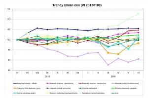 PSB: Zmiany cen materiałów budowalnych w czerwcu 2016 r.