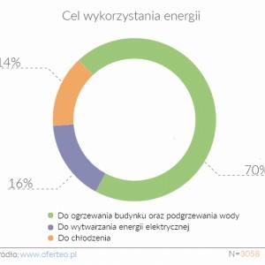 [Raport] 53% użytkowników serwisu Oferteo.pl planuje zakupić pompę ciepła