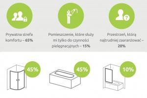 Jakie trendy łazienkowe są na topie? Przeczytajcie wyniki ankiety