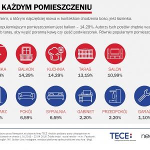 Tece bada rynek: Czy Polacy lubią chodzić boso?