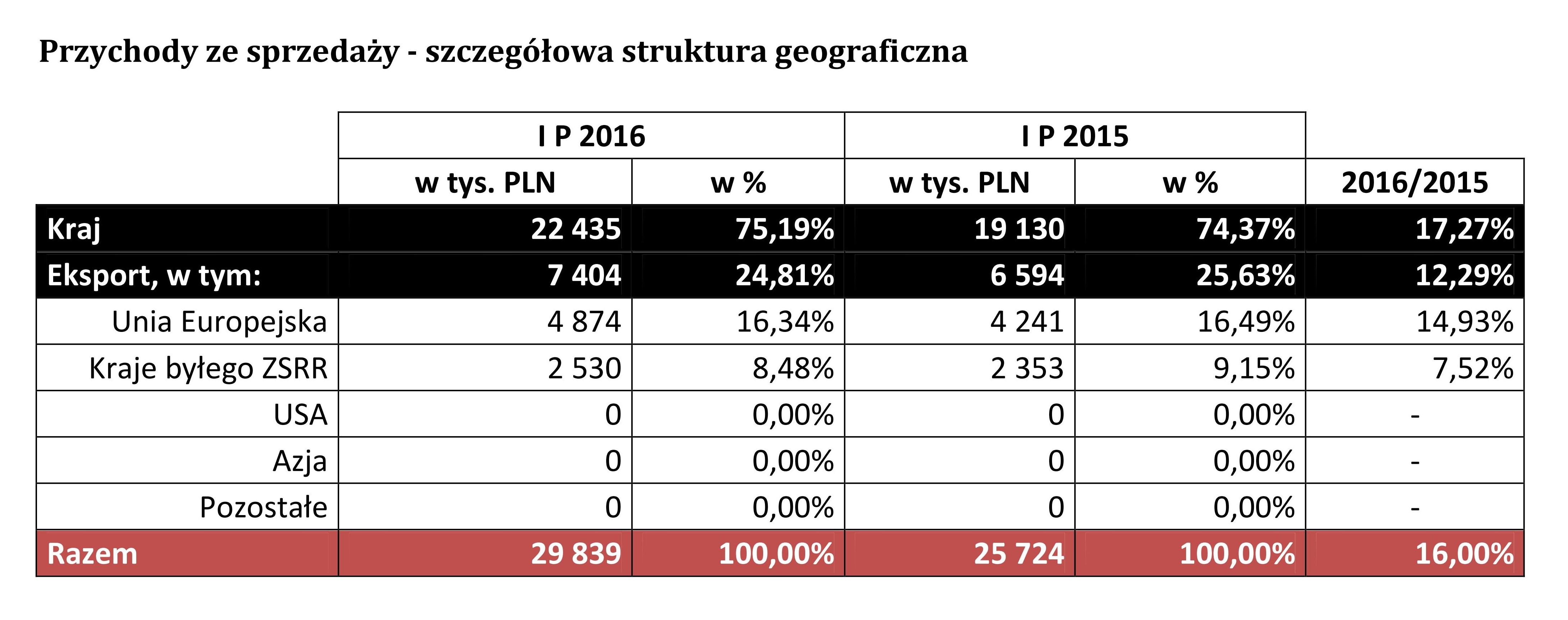 raport polcolorit I pol 2016.jpg