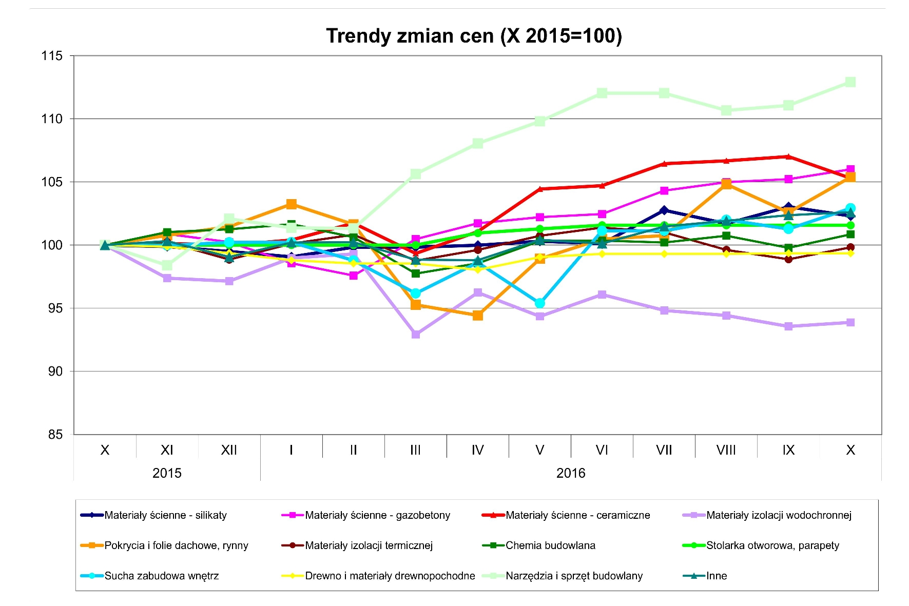 Grupa PSB_trendy zmian cen_X 2016_wykres.jpg