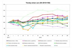 Trendy zmian cen materiałów budowlanych w grudniu 2016