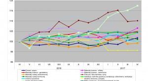 Ceny materiałów budowlanych w kwietniu (według PSB)