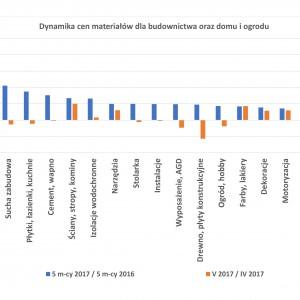 Wzrosły ceny wyposażenia łazienek (analiza PSB)