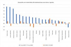 W lipcu wzrosły ceny wyposażenia łazienek (dane PSB)