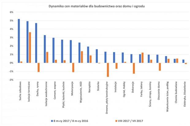 Ceny wyposażenia łazienek wyższe niż rok temu [dane PSB]