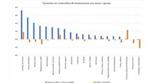 Dynamika cen materiałów budowlanych [dane PSB z października 2017]