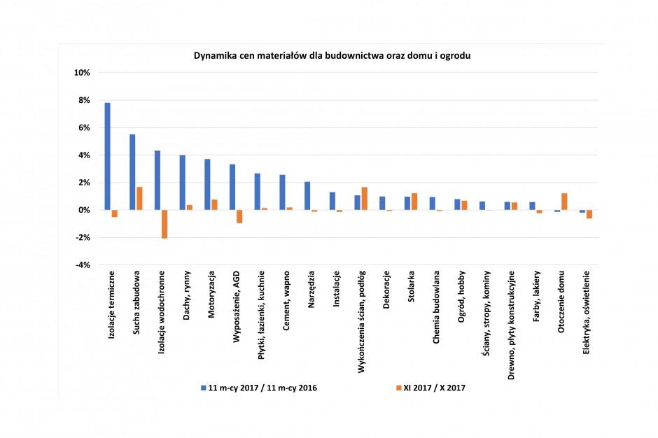 Ceny materiałów budowlanych w listopadzie [dane PSB]