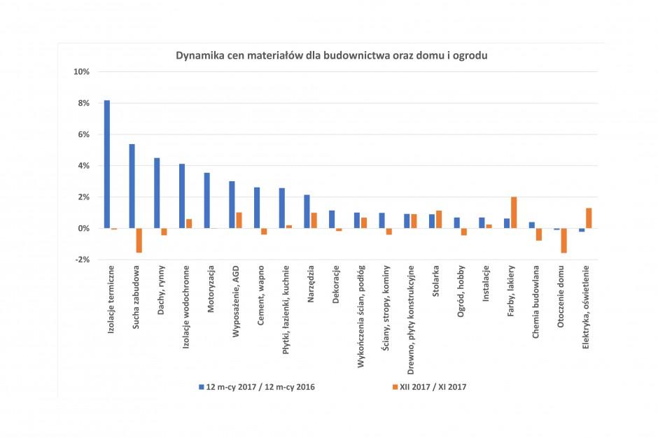 Ceny materiałów budowlanych w grudniu 2017 [dane PSB]