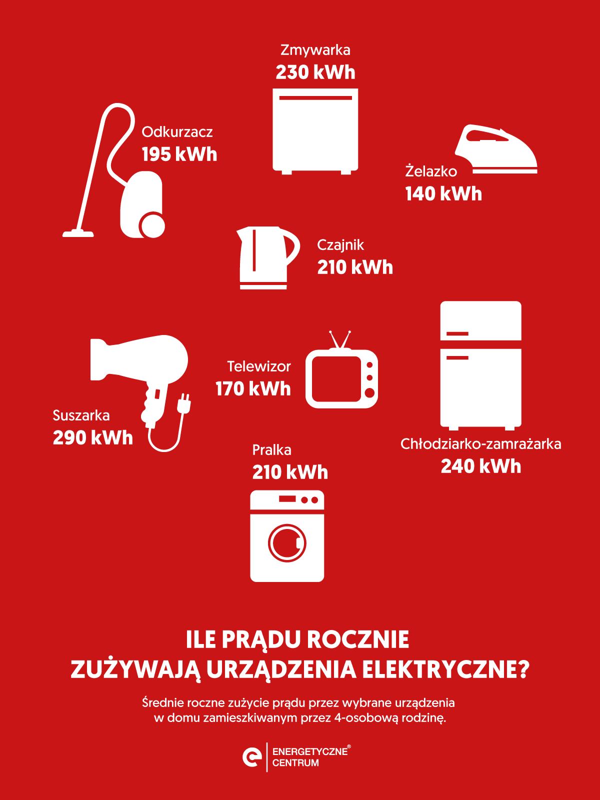 Infografika: Energetyczne Centrum SA