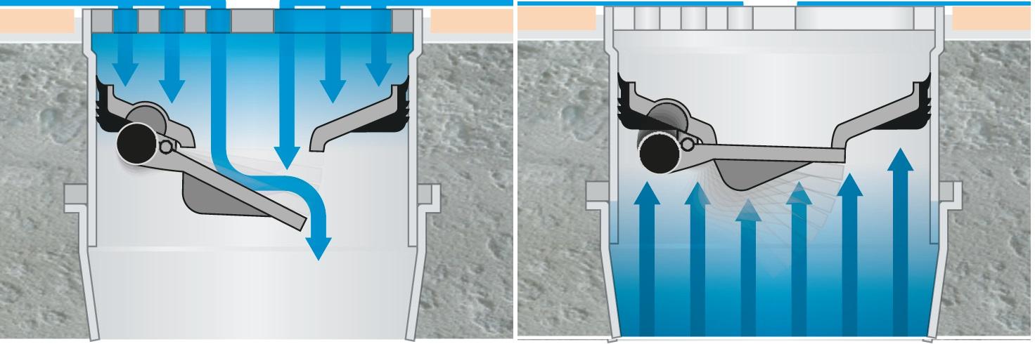 Zasada działania syfonu suchego KESSEL Multistop: Rys.1. Podczas napływu wody klapa otwiera się pozdwalając na swobodny przepływ. Rys. 2. Po ustaniu napływu wody klapa zamyka się tworząc barierę dla gazów kanalizacyjnych, piany i insektów.