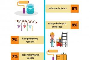 [Raport] Zmiana pracy pozytywnie wpływa na decyzję o remoncie