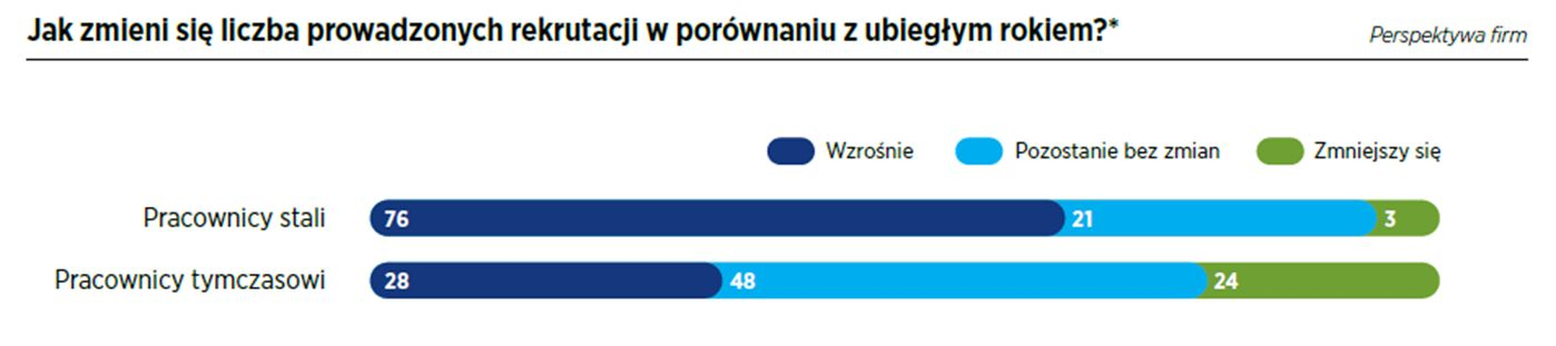 Jak zmienia się liczba prowadzonych rekrutacji w porównaniu z ubiegłym rokiem?. Fot. Hays Poland