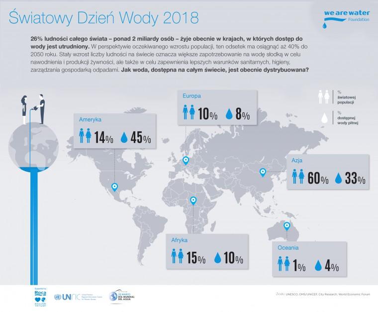 Światowy Dzień Wody: poznaj fakty ze świata