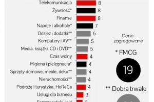 [Raport IAB/PwC] Na reklamę online wydajemy już ponad 4 mld zł