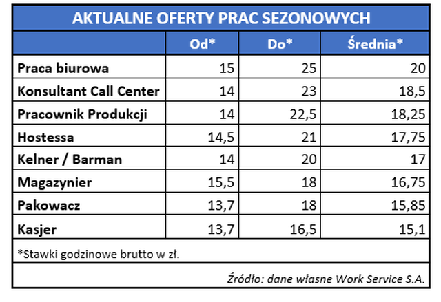 oferty-prac-sezonowych_reference.png