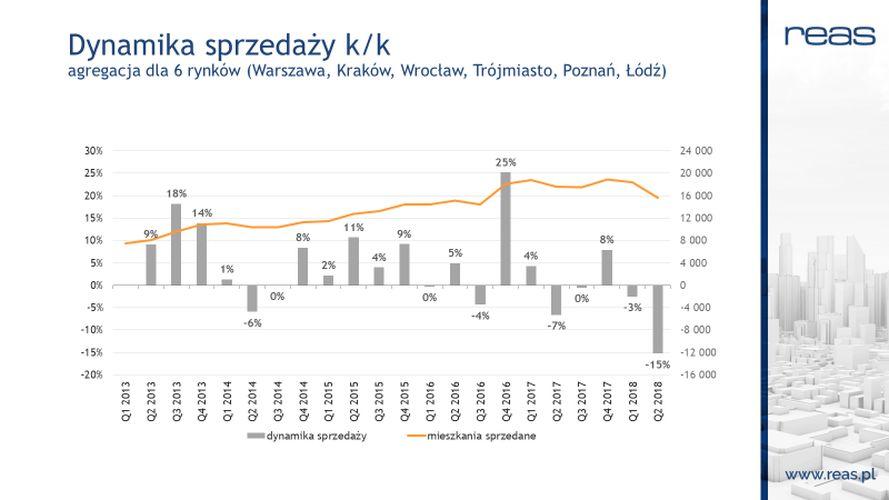Dynamika sprzedaży k/k agregacja dla 6 rynków. Fot. REAS