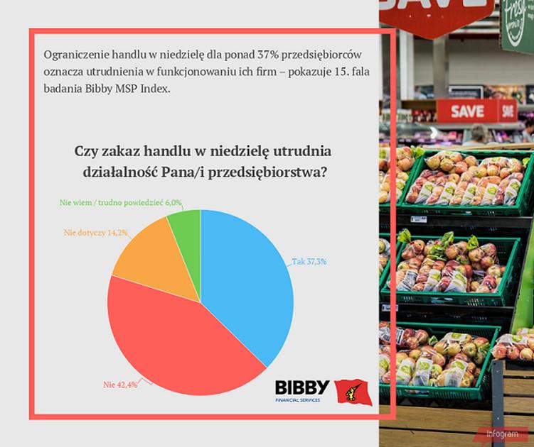Czy zakaz handlu w niedzielę utrudnia działalność przedsiębiorców? Źródło: Bibby Financial Services