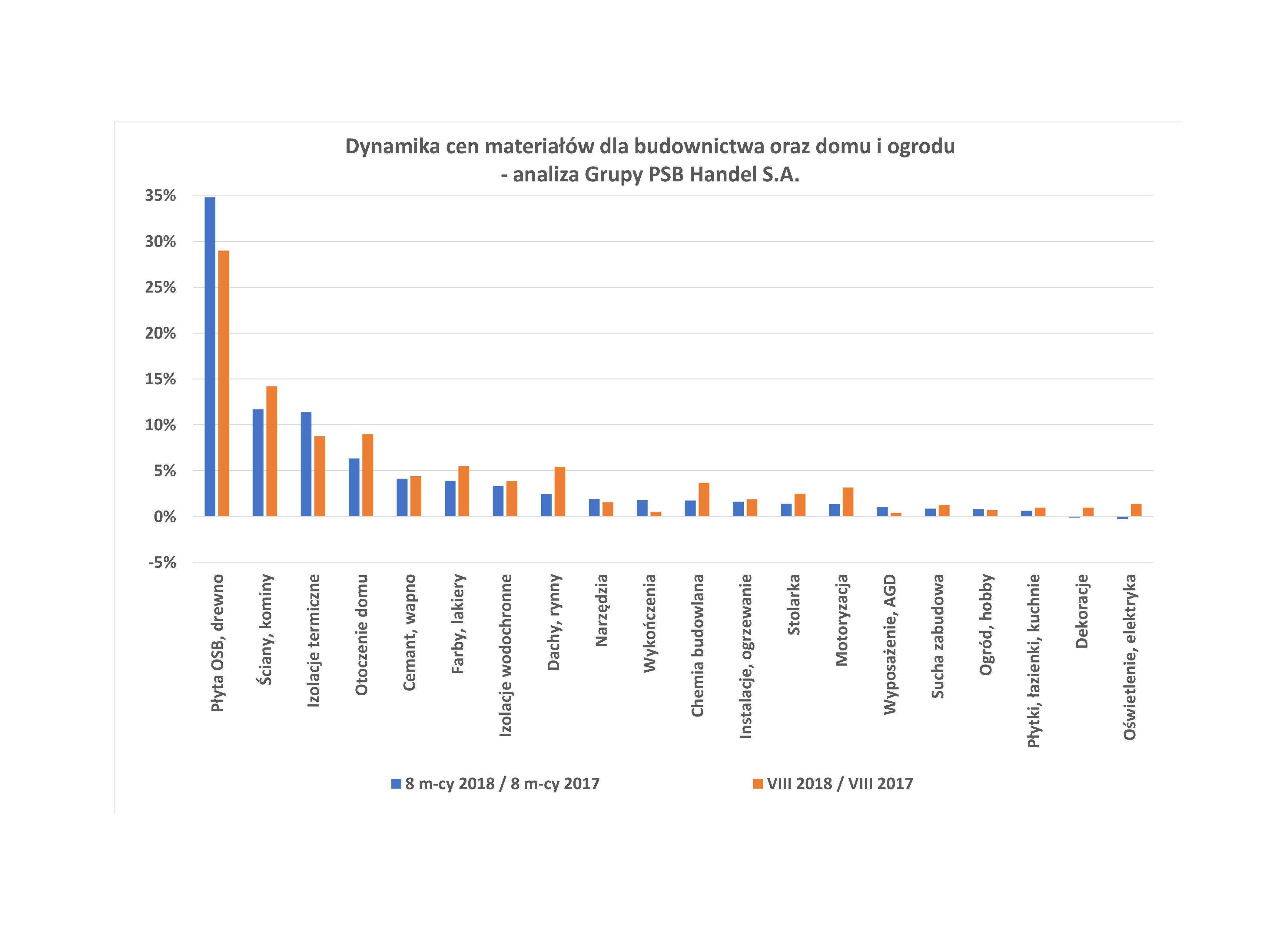 Dynamika cen materiałów dla budownictwa oraz domu i ogrodu - analiza Grupy PSB Handel. Fot. PSB
