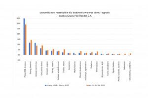 [Raport PSB] Rosną ceny w kategorii wyposażenia łazienki