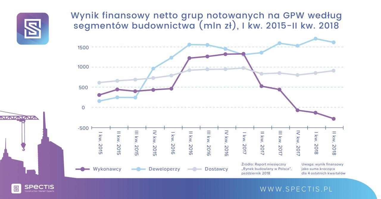 Wynik finansowy netto grup notowanych na GPW wg segmentów budownictwa (w mln zł) I kw. 2015 -II kw. 2018. Źródło: Spectis