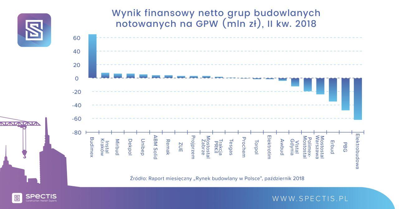 Wynik finansowy netto grup budowlanych notowanych na GPW (w mln zł), II kw. 2018. Źródło: Spectis
