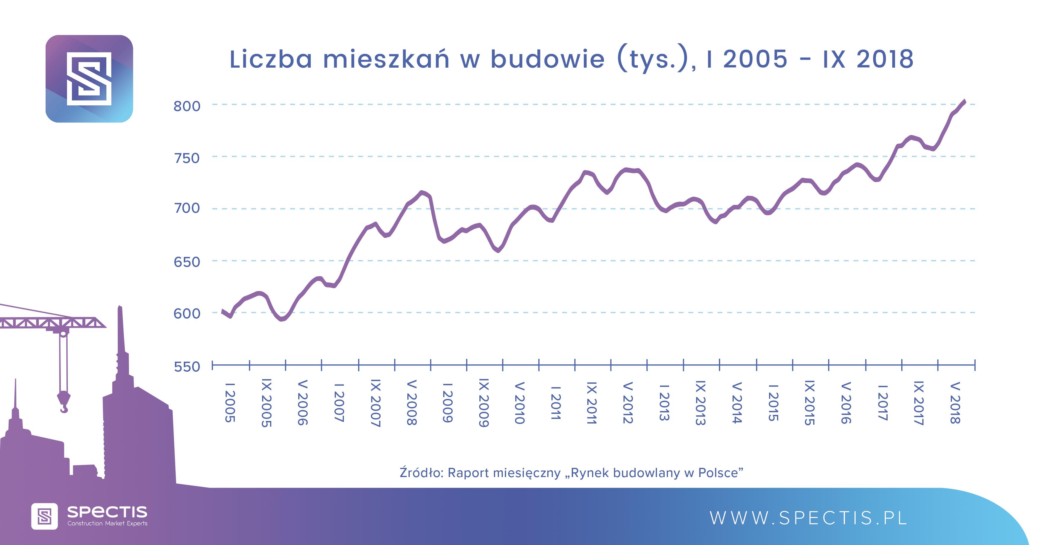 Liczba mieszkań w budowie za okres I 2015 - IX 2018. Źródło: Spectis