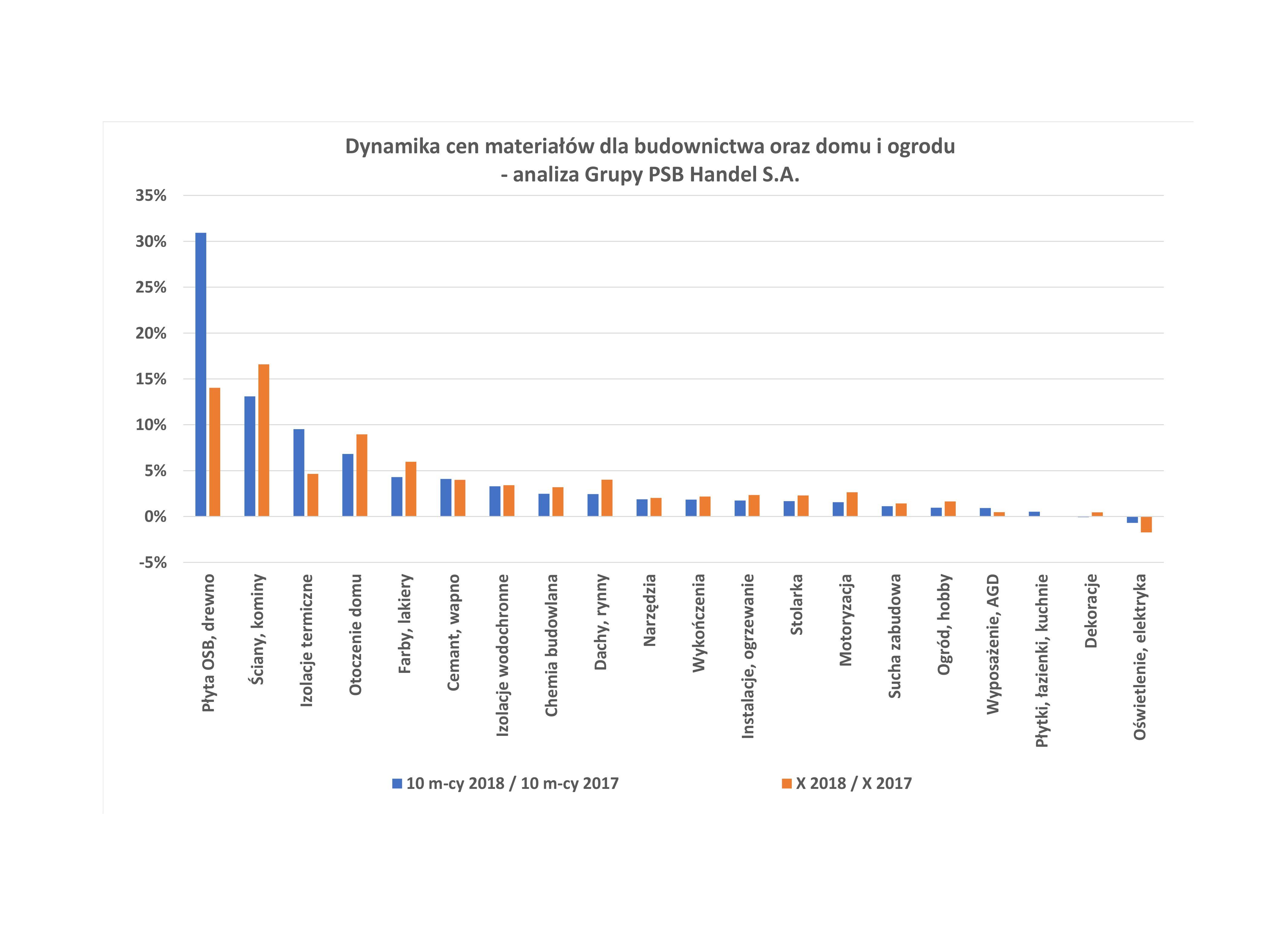 Dynamika cen materiałów w październiku 2018 r. Źródło: Grupa PSB