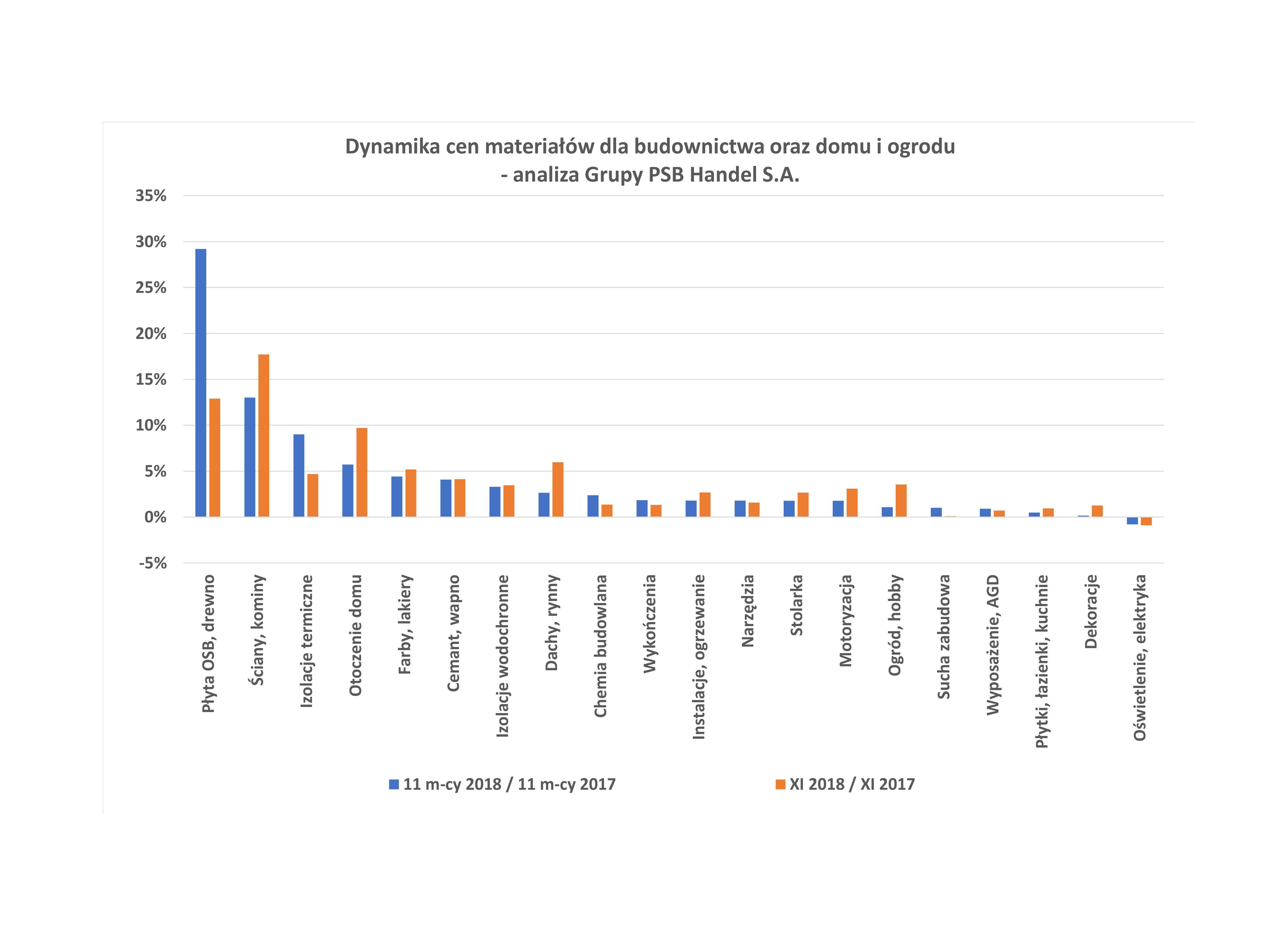 Dynamika cen materiałów dla budownictwa oraz domu i ogrodu w listopadzie br. Źródło: Grupa PSB