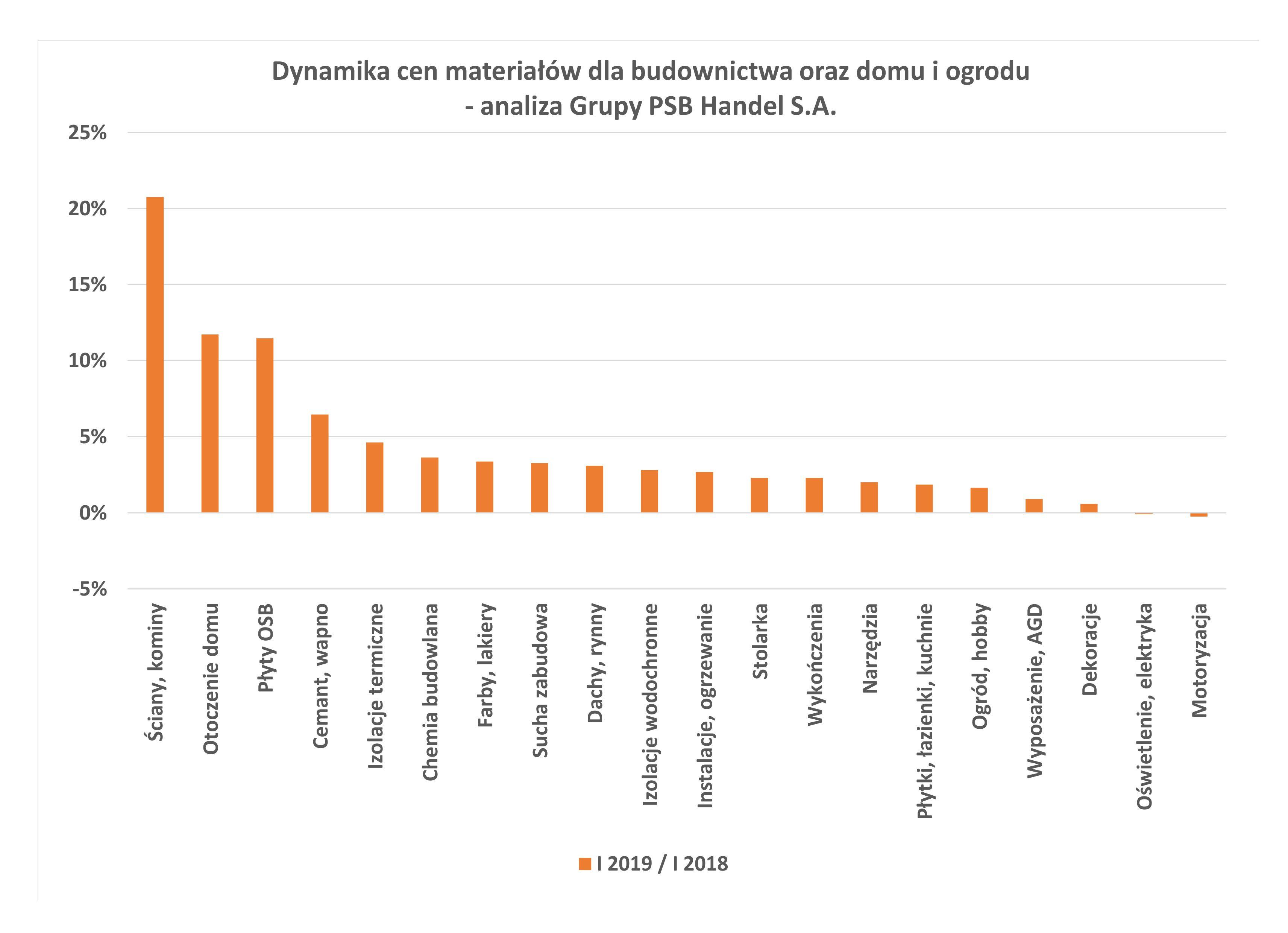 Grupa PSB zaprezentowała dynamikę cen materiałów w I 2019. Źródło: Grupa PSB