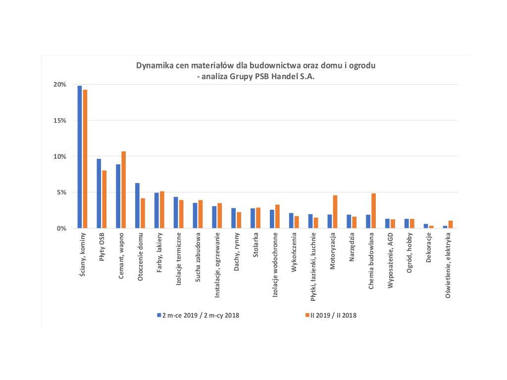 Dynamika cen materiałów dla budownictwa oraz domu i ogrodu w lutym br. Źródło: Gurpa PSB
