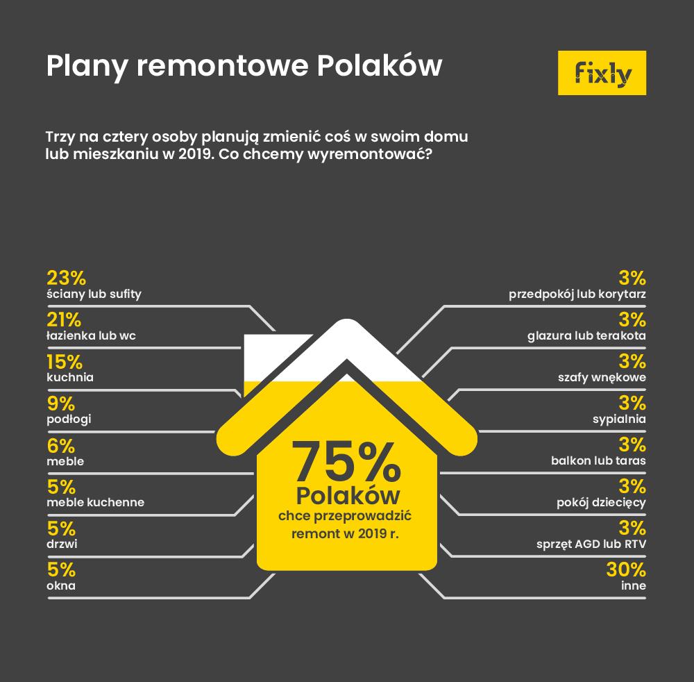 Wśród najczęściej remontowanych pomieszczeń znalazły się też łazienki, zaraz po kuchni, sypialni i salonie oraz przedpokoju. Źródło: Fixly